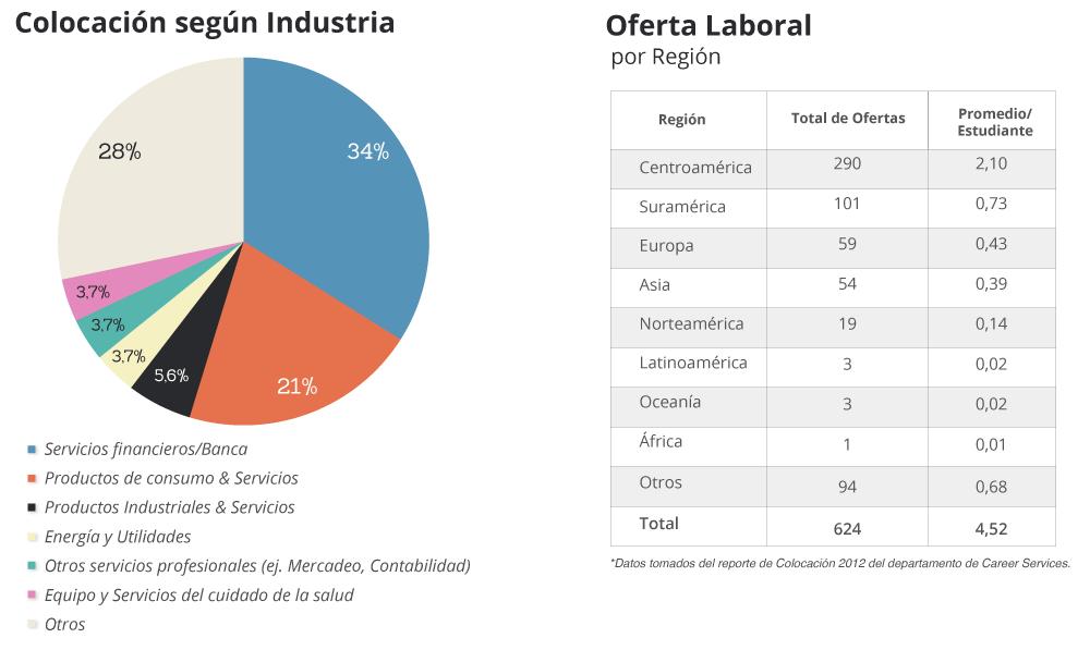 Estadísticas de Empleo