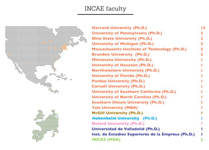 INCAE Faculty