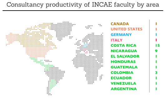INCAE Faculty by area