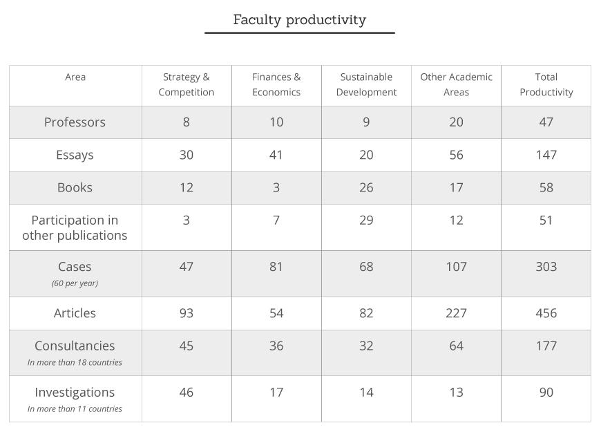 Faculty Productivity