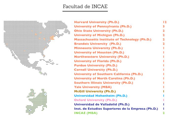 Facultad de INCAE