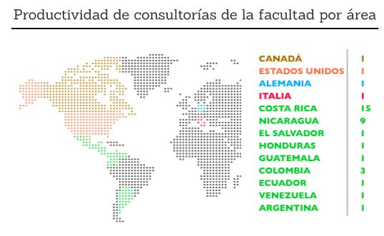 Productividad de consultorías internacionales