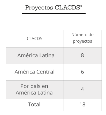 Proyectos CLACDS