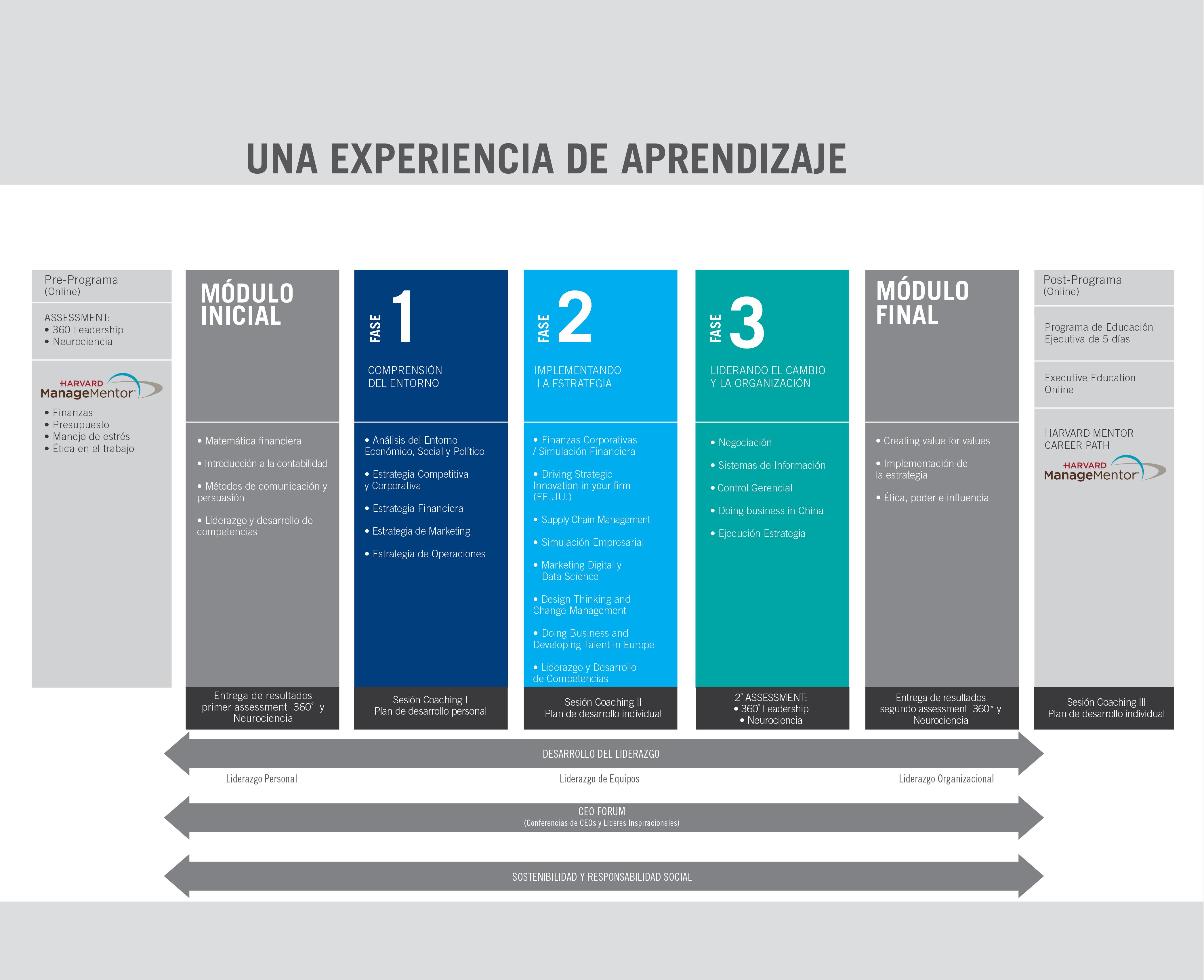 Currículum del Programa EMBA | INCAE Business School