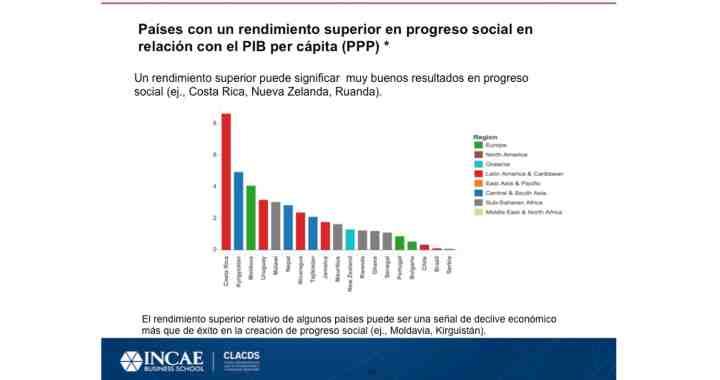 Costa Rica destaca como el que logra mayor rendimiento a nivel mundial en Progreso Social en relación con el PIB per cápita